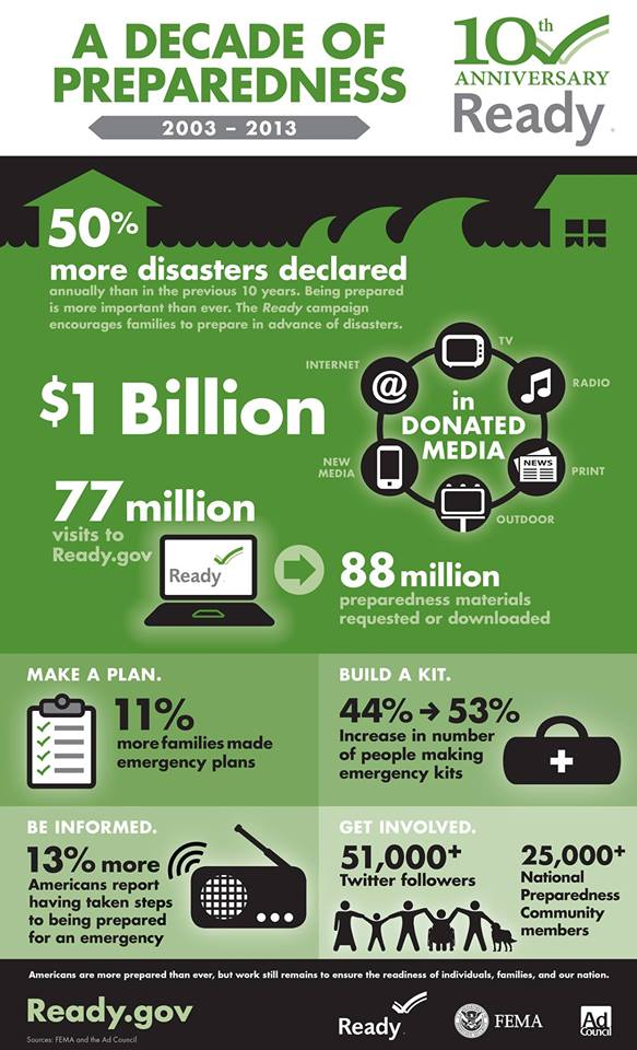 NPM: Your Disaster Plan is Not Just  A Kit